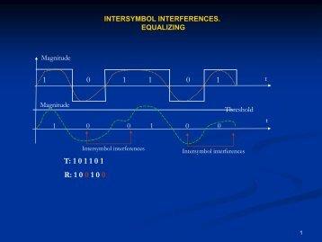 Intersymbol interferences. Equalizing
