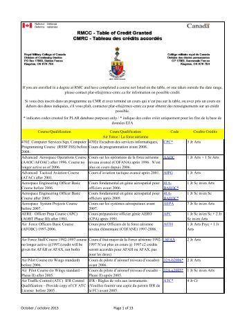 rmcc table of credit granted cmrc - Collège militaire royal du Canada