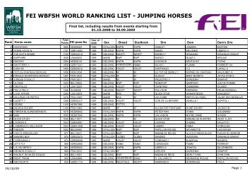 FEI WBFSH WORLD RANKING LIST - JUMPING HORSES