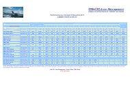 performances gamme union 30.11.11 - CM-CIC Asset Management