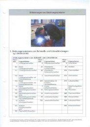 1. Ordnungsnummern von Schweiß- und Lötverbindungen