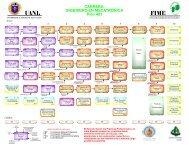 UANL FIME U - Facultad de Ingeniería Mecánica y Eléctrica