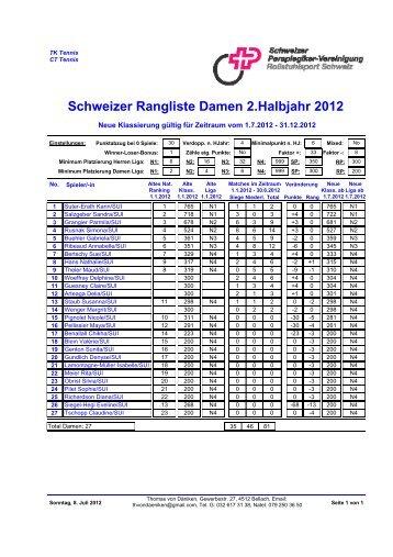 2. Halbjahr 2012 - Rollstuhl - Tennis Schweiz