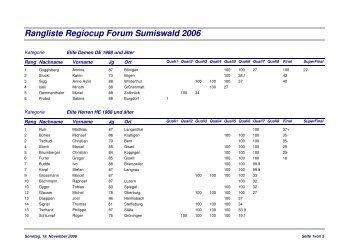 Rangliste Regiocup Forum Sumiswald 2006 - Kevin Huser