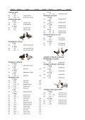 Hier gehts zum Katalog der Kreisschau des Kreisverbandes Gütersloh - Page 5