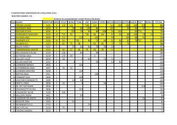 tussenstand haspengouw challenge 2011 masters dames +35 ...