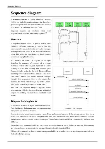 Diagram pdf sequence
