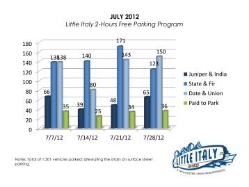 JULY 2012 Little Italy 2-Hours Free Parking Program 0 20 40 60 80 ...