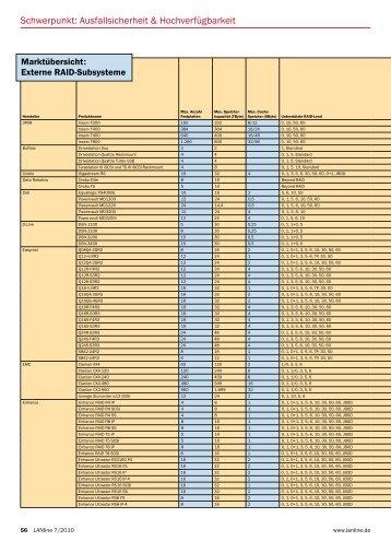 Externe RAID-Subsysteme - LANline
