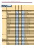 Externe RAID-Subsysteme - LANline - Seite 3