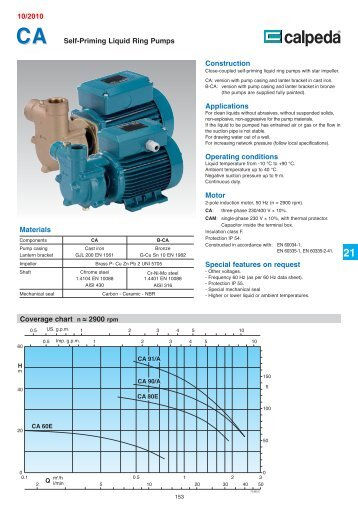 Self-Priming Liquid Ring Pumps Coverage chart n ≈ 2900 rpm ...
