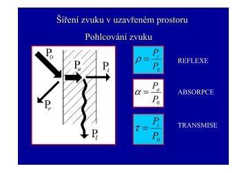 3 šíření v uzavřeném prostoru - Izolace.cz