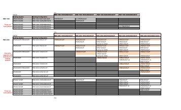 MPMx Upgrade Matrix