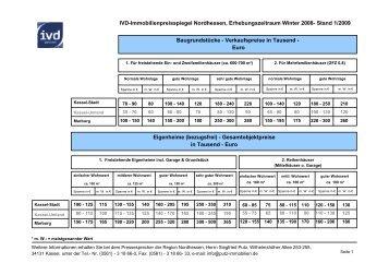 Immobilienpreisspiegel 2008 komplett - HNA