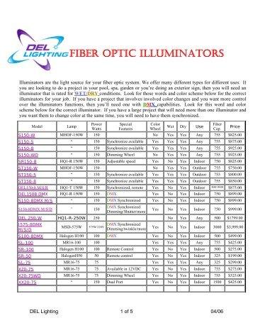 FIBER OPTIC ILLUMINATORS - Del Lighting