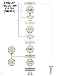 Visio-Process Flow of FP phase2.vsd - KFUPM