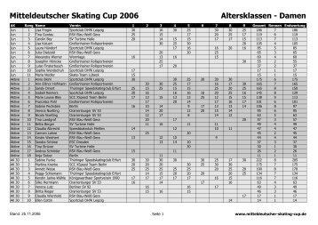 Mitteldeutscher Skating Cup 2006 Altersklassen - Damen