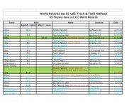 usc world records - USC Track & Field