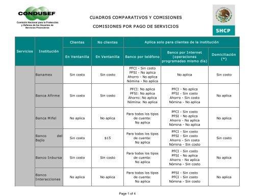 Cuadros Comparativos Y Comisiones Condusef