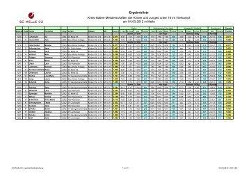 Ergebnisse Hallen-Kreismeisterschaften