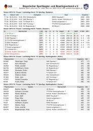 Landesliga Nord Frauen Spieltag 15.pdf - BSKV
