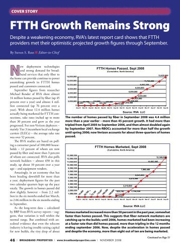 FTTH Growth Remains Strong - Broadband Properties