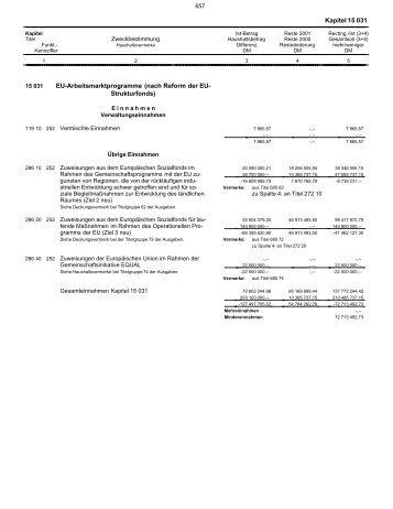 15.031 - Finanzministerium NRW