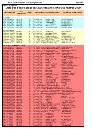 liste des postes vacants - Sgen-CFDT ALSACE