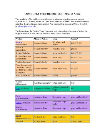 Herbicide Mode of Action Chart - The Glyphosate, Weeds, and ...
