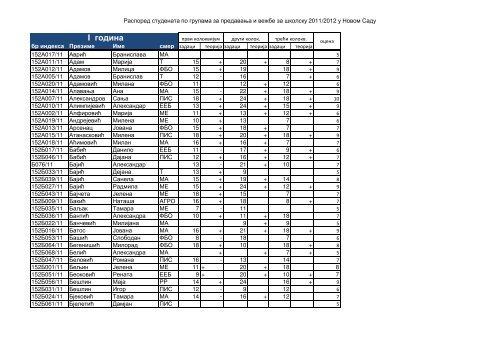 Rezultati ispita održanog 31.08.2012. godine u Novom Sadu