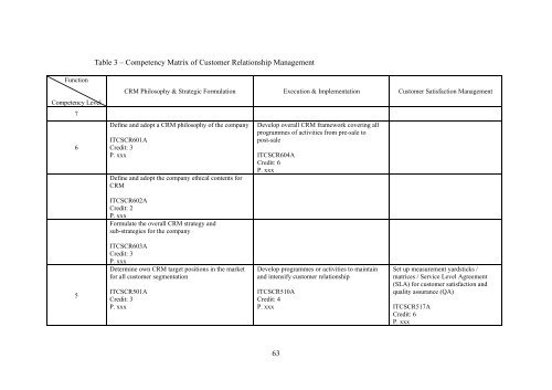 63 Table 3 – Competency Matrix of Customer Relationship