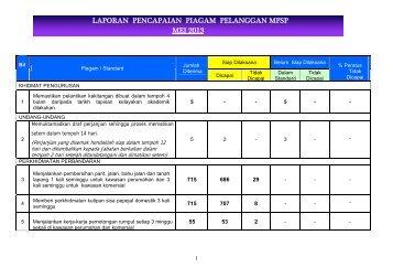 LAPORAN PENCAPAIAN PIAGAM PELANGGAN MPSP MEI 2013
