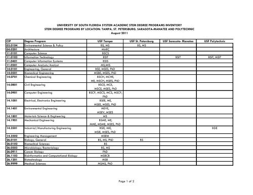 USF System Academic STEM Degree Programs Inventory by