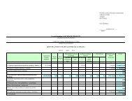 Nuosavo kapitalo pokyčių ataskaita - I-Manager
