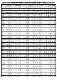 Souhrnná hlasovací tabulka - Tábor