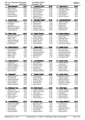 Komplette Rangliste im PDF-Format - Schwingen.ch