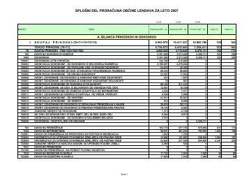 splošni del proračuna občine lendava za leto 2007 - Občina Lendava