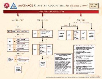 AACE/ACE Diabetes Algorithm For Glycemic Control - myCME.com