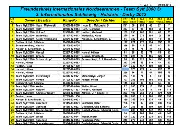 Teilnehmer & Ergebnisse - Team Sylt 2000