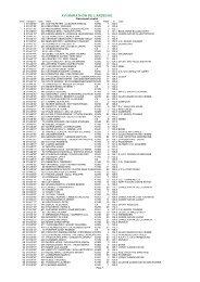 MARATHON DE L'ARDECHE 2000 Classement scratch - FFCK