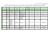 Lista rankingowa wniosków o dofinansowanie ocenionych w ...