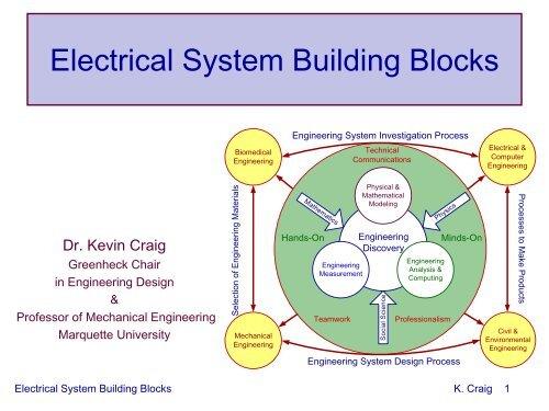 Electrical System Building Blocks Mechatronics
