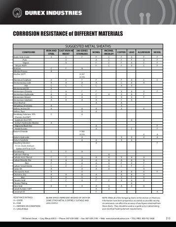CORROSION RESISTANCE of DIFFERENT ... - Durex Industries