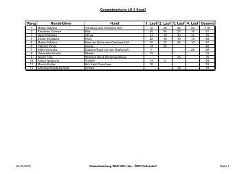 Gesamtwertung WHC 2011