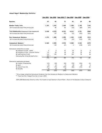 Annual Membership Statistics - Christ Covenant Church