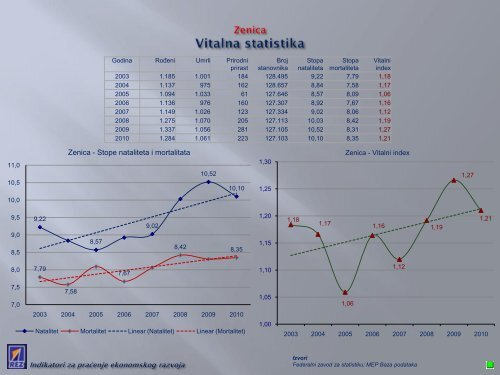 Indikatori za praćenje ekonomskog razvoja Općine Zenica - REZ