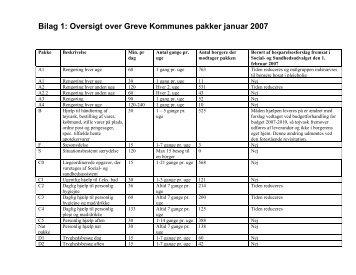 Bilag 1: Oversigt over Greve Kommunes pakker januar 2007