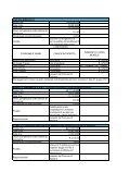 Aggiornamento pubblicazioni relative agli adempimenti previsti ... - Page 3