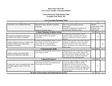 Boise State University Core Course Faculty Assessment Report ...