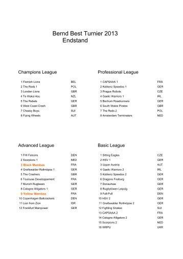 Bernd Best Turnier 2013 Endstand - Atlantique Rugby Fauteuil